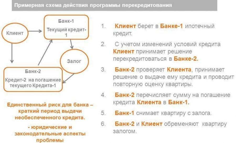 Схема действия перекредитования