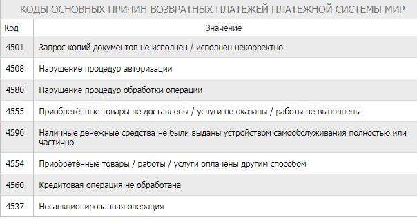 Коды для чарджбек платежной системы МИР