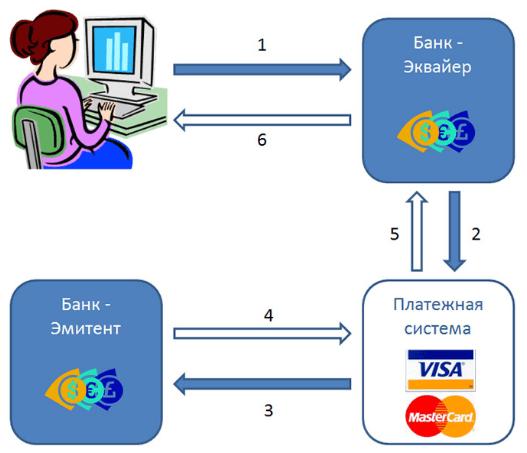 Принцип работы электронных платежей