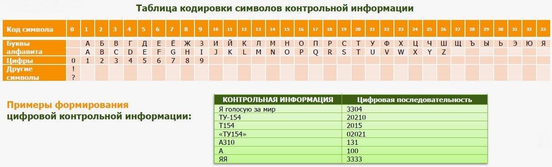 Таблица кодировки информации